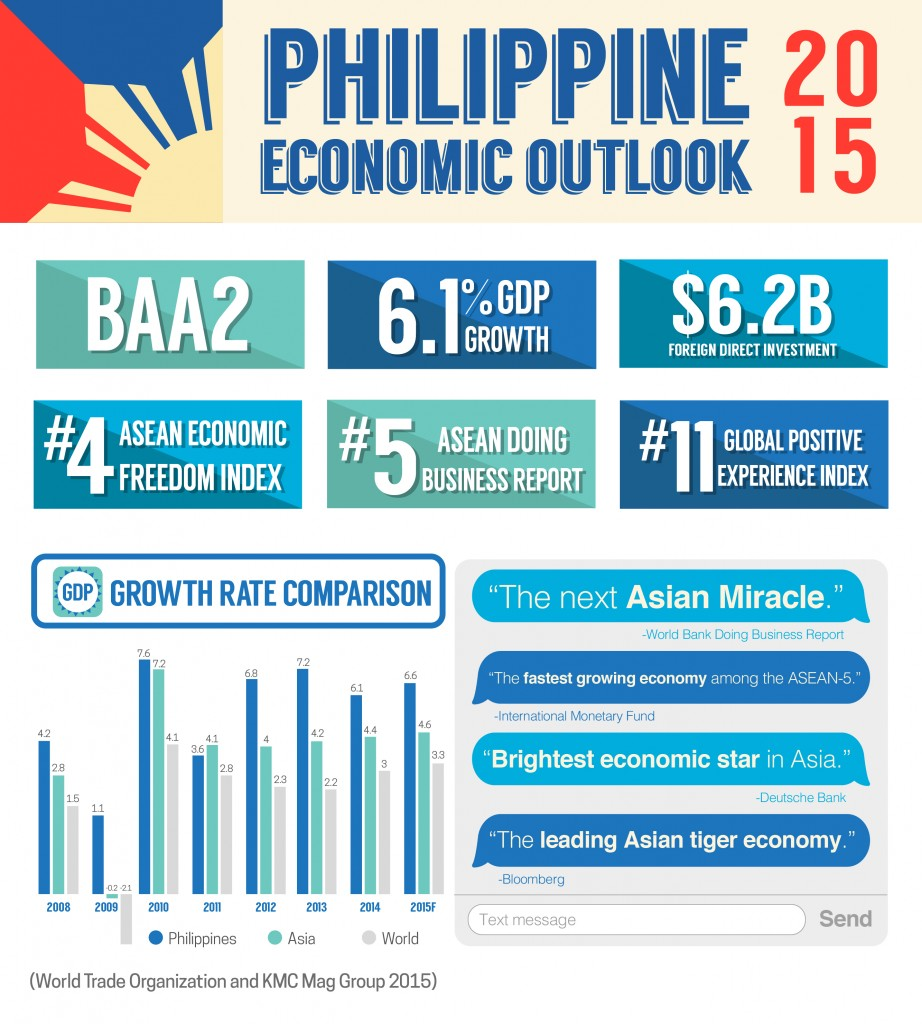an analysis of the economy of the philippines Sen geoportal is used to find and access geospatial data and services an analysis of the economy of the philippines.