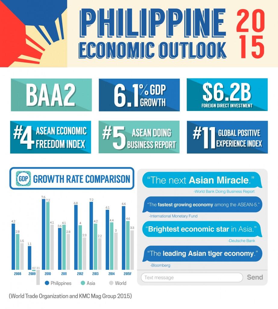 Philippine Economy 2015