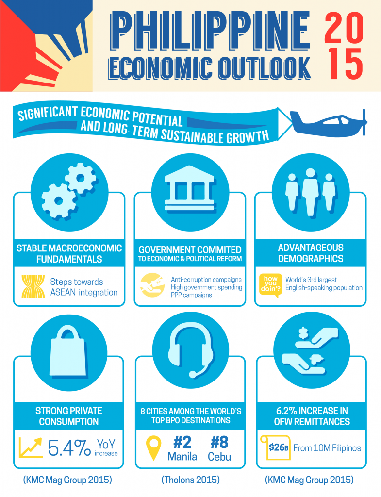Philippine growth 2015